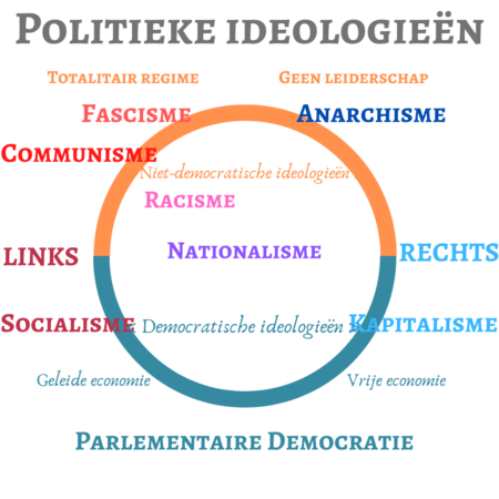 Ideologies-nl