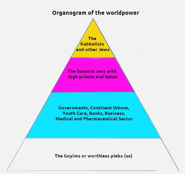 Worldpowers-organogram